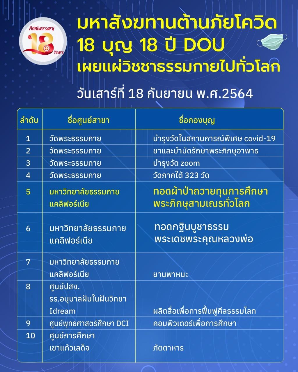 สื่อประชาสัมพันธ์ 18 ปี DOU_210716_15